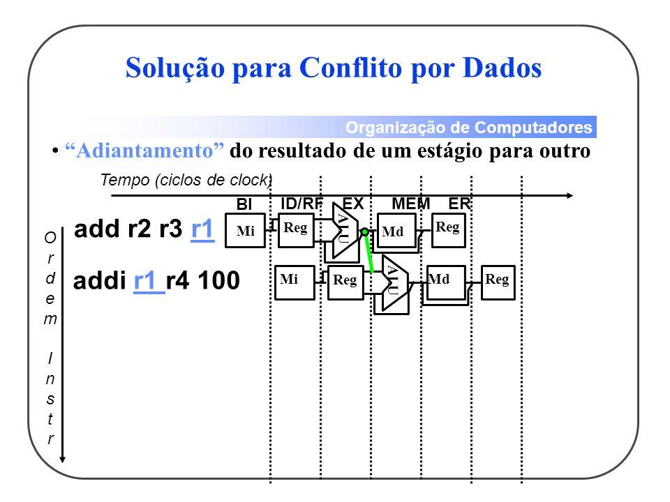 Organização de Computadores Adiantamento do resultado de um estágio para outro OrdemInstrOrdemInstr Tempo (ciclos de clock) BI ID/RFEXMEMER ALU Mi Reg Md Reg ALU Mi Reg MdReg Solução para Conflito por Dados add r2 r3 r1 addi r1 r4 100
