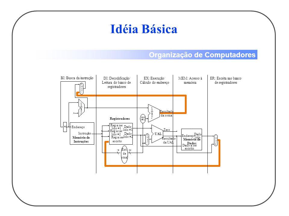 Organização de Computadores Idéia Básica 4 32 0 Shift left 2 M u x 0 1 PC 0 M u x 1 16 1 M u x BI: Busca da instrução DI: Decodificação/ Leitura do banco de registradores EX: Execução/ Cálculo do endereço MEM: Acesso à memória ER: Escrita mo banco de registradores somadorsomador Endereço Instrução Memória de Instruções Reg a ser lido #1 Reg a ser lido #2 Reg a ser escrito Dado lido #1 Dado lido #2 Registradores Ext.