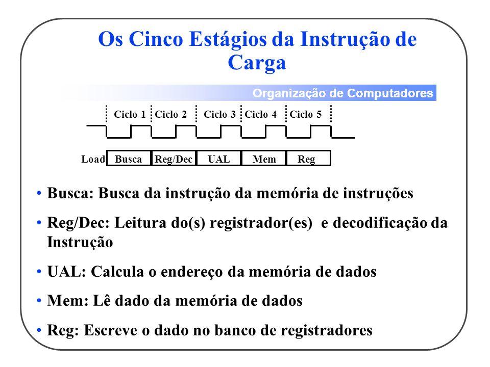Organização de Computadores Busca: Busca da instrução da memória de instruções Reg/Dec: Leitura do(s) registrador(es) e decodificação da Instrução UAL: Calcula o endereço da memória de dados Mem: Lê dado da memória de dados Reg: Escreve o dado no banco de registradores Ciclo 1Ciclo 2Ciclo 3Ciclo 4Ciclo 5 BuscaReg/DecUALMemRegLoad Os Cinco Estágios da Instrução de Carga
