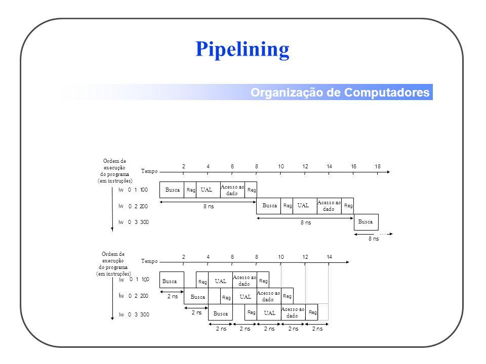 Organização de Computadores Pipelining 8 ns 8 ns 8 ns lw 01001 lw lw 0300 24681012141618 24681012 14...