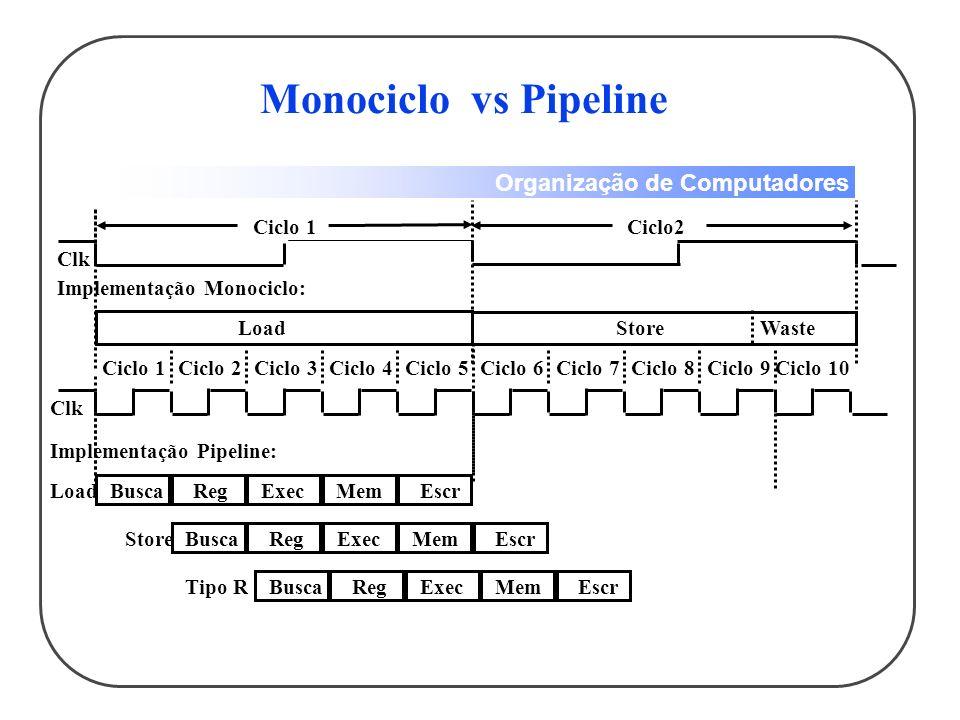 Organização de Computadores Clk Ciclo 1Ciclo 2Ciclo 3Ciclo 4Ciclo 5Ciclo 6Ciclo 7Ciclo 8Ciclo 9Ciclo 10 Implementação Monociclo: LoadStoreWaste Load Implementação Pipeline: BuscaRegExecMemEscr BuscaRegExecMemEscrStore BuscaRegExecMemEscrTipo R Clk Ciclo 1Ciclo2 Monociclo vs Pipeline