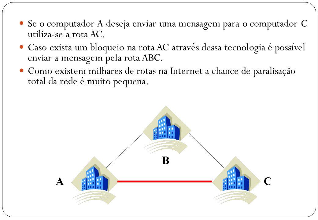 5 Se o computador A deseja enviar uma mensagem para o computador C utiliza-se a rota AC. Caso exista um bloqueio na rota AC através dessa tecnologia é