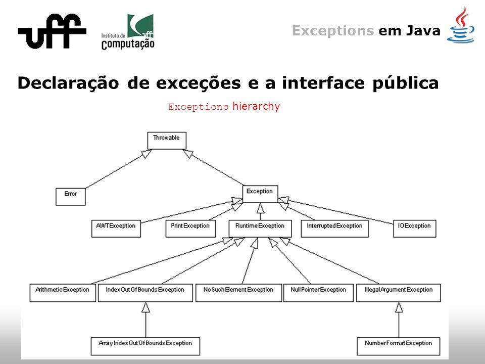 Exceptions em Java Declaração de exceções e a interface pública Exceptions hierarchy