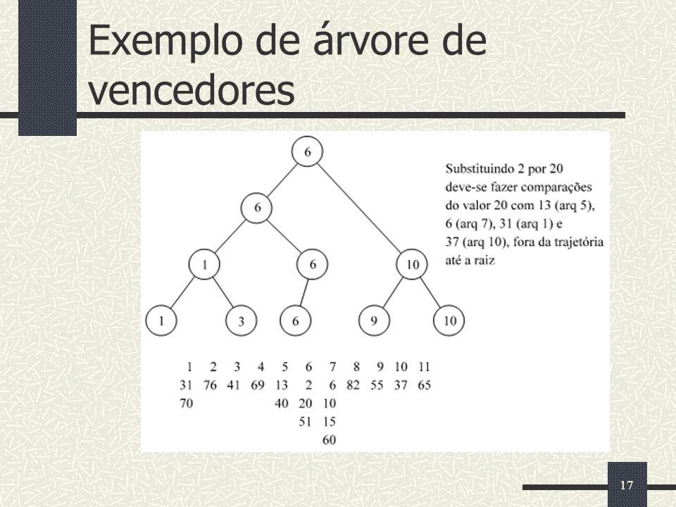17 Exemplo de árvore de vencedores