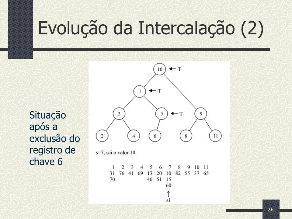 26 Evolução da Intercalação (2) Situação após a exclusão do registro de chave 6