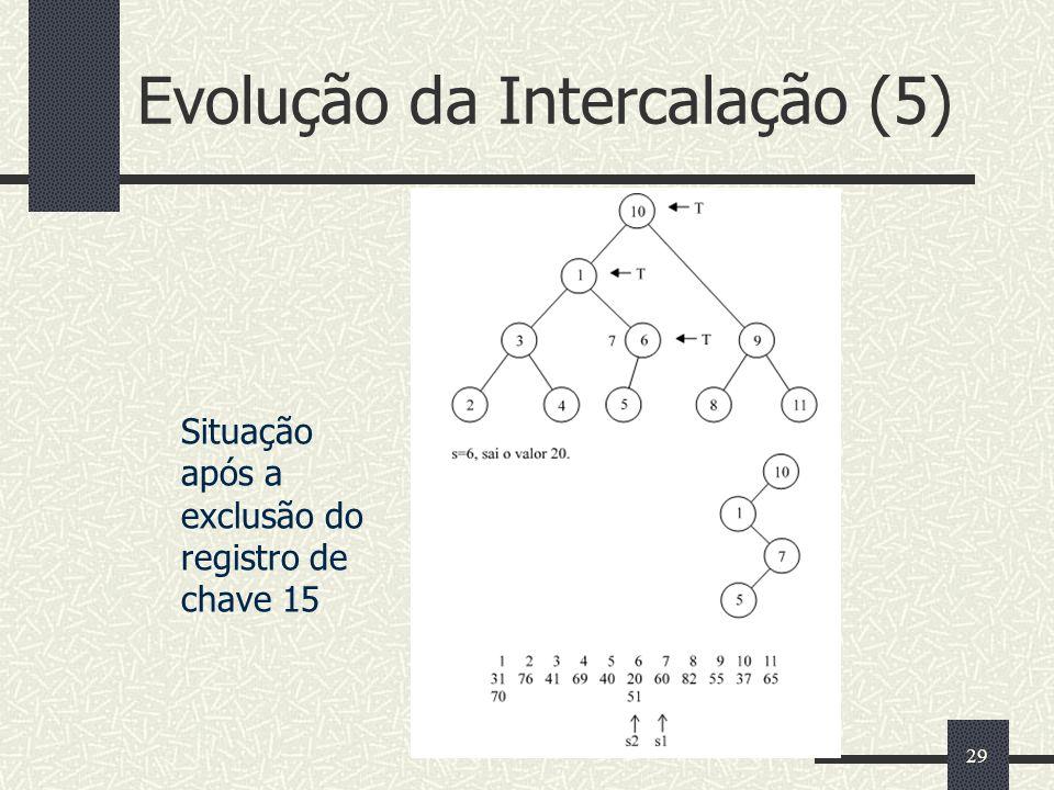 29 Evolução da Intercalação (5) Situação após a exclusão do registro de chave 15