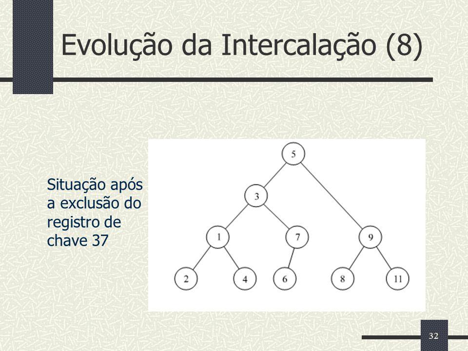 32 Evolução da Intercalação (8) Situação após a exclusão do registro de chave 37