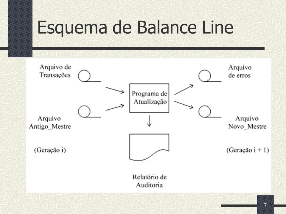 7 Esquema de Balance Line