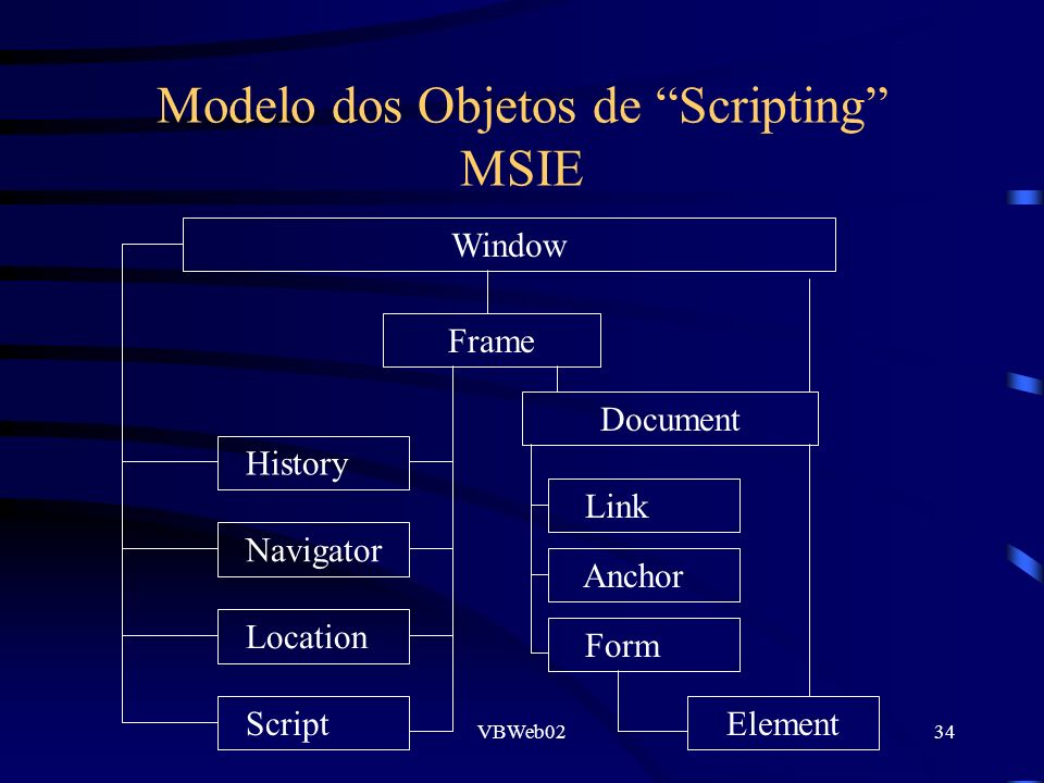 VBWeb0234 Modelo dos Objetos de Scripting MSIE Window Frame History Document Link Anchor Form Element Navigator Location Script