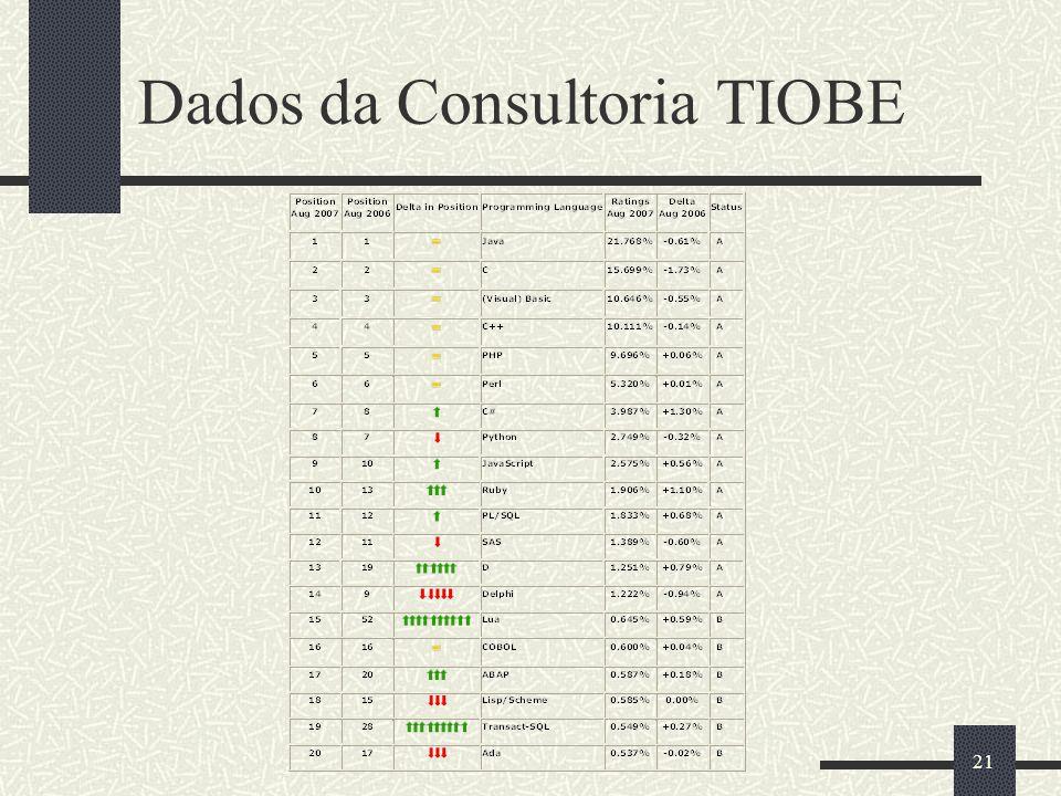 21 Dados da Consultoria TIOBE