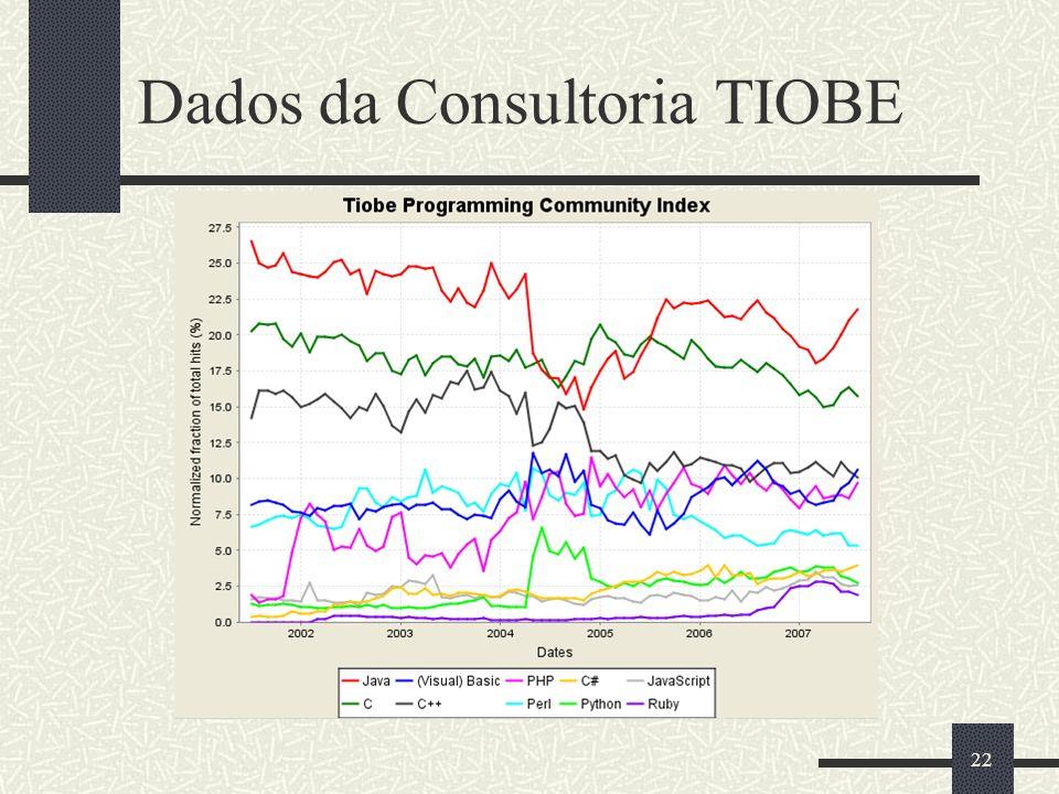 22 Dados da Consultoria TIOBE