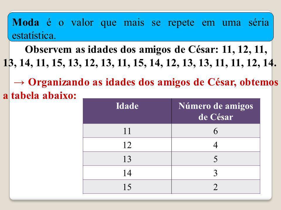 O bservem as idades dos amigos de César: 11, 12, 11, 13, 14, 11, 15, 13, 12, 13, 11, 15, 14, 12, 13, 13, 11, 11, 12, 14.