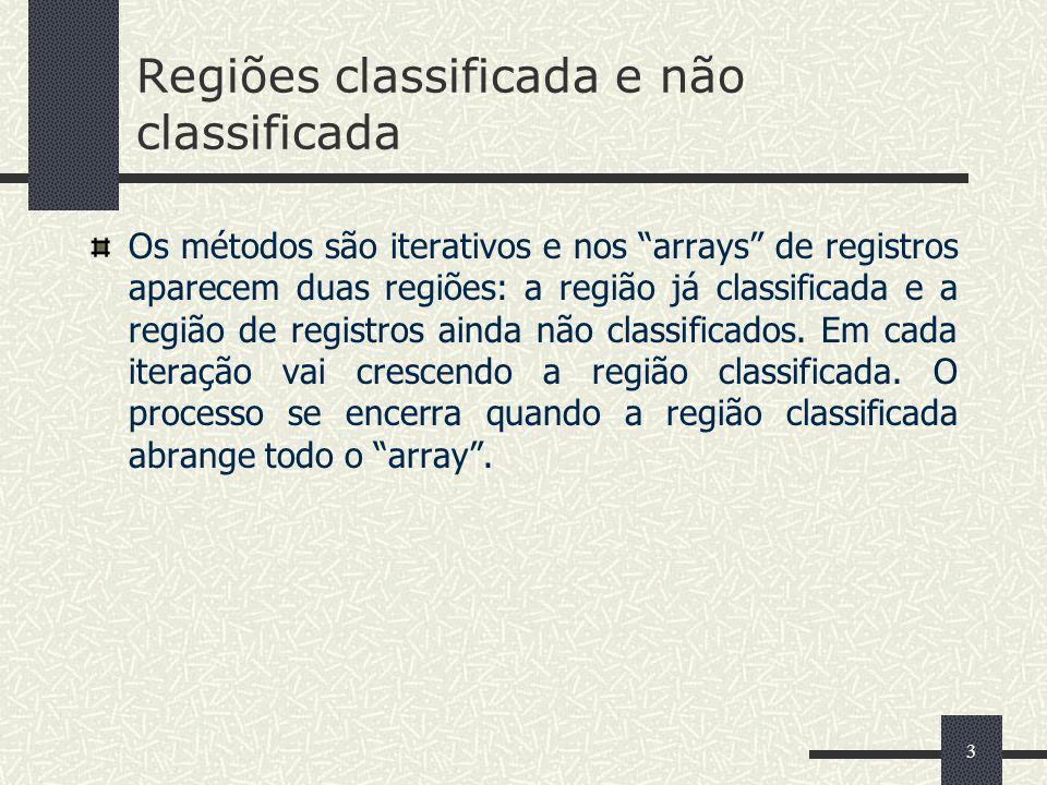 3 Regiões classificada e não classificada Os métodos são iterativos e nos arrays de registros aparecem duas regiões: a região já classificada e a região de registros ainda não classificados.