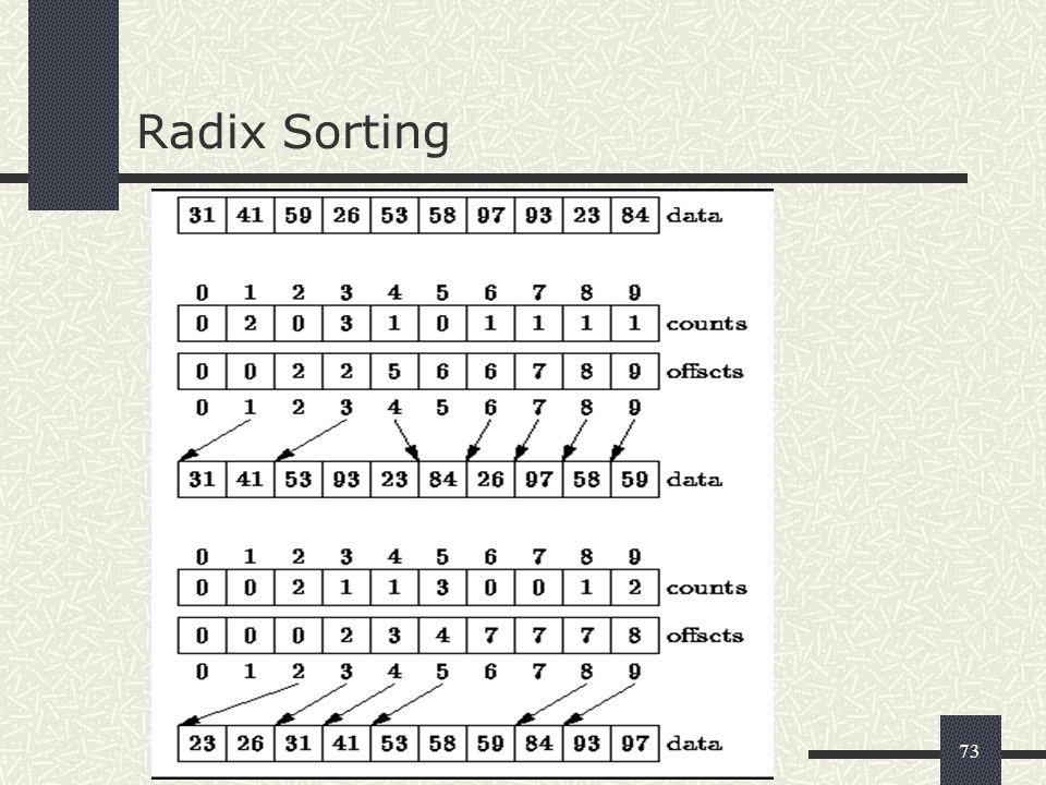 73 Radix Sorting