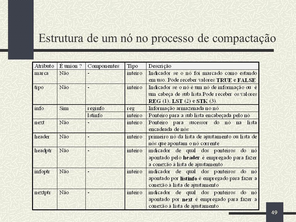 49 Estrutura de um nó no processo de compactação