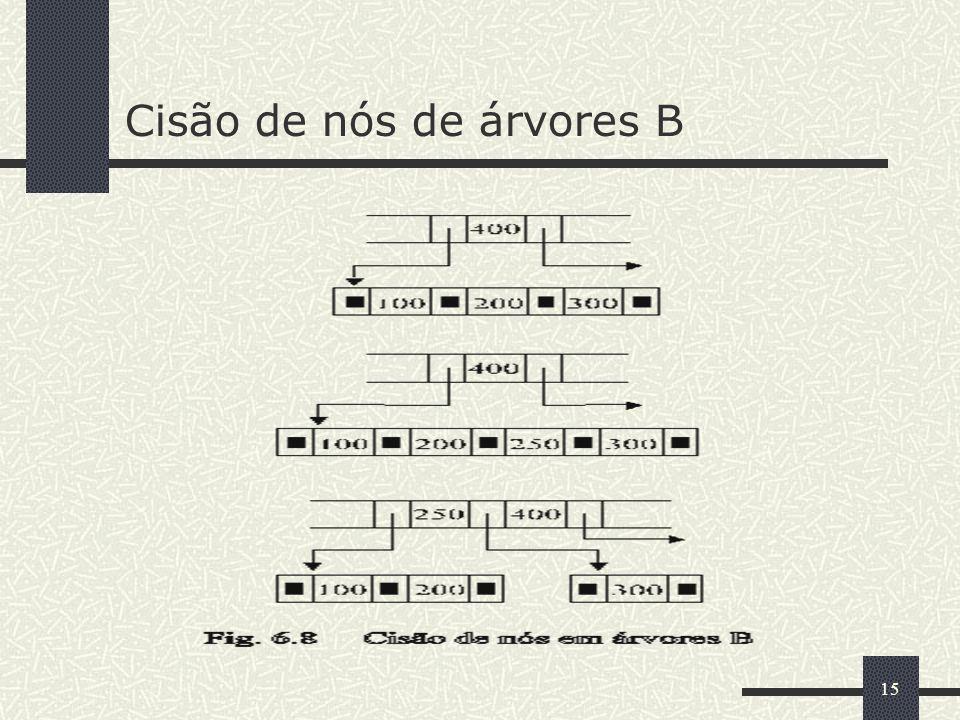 15 Cisão de nós de árvores B