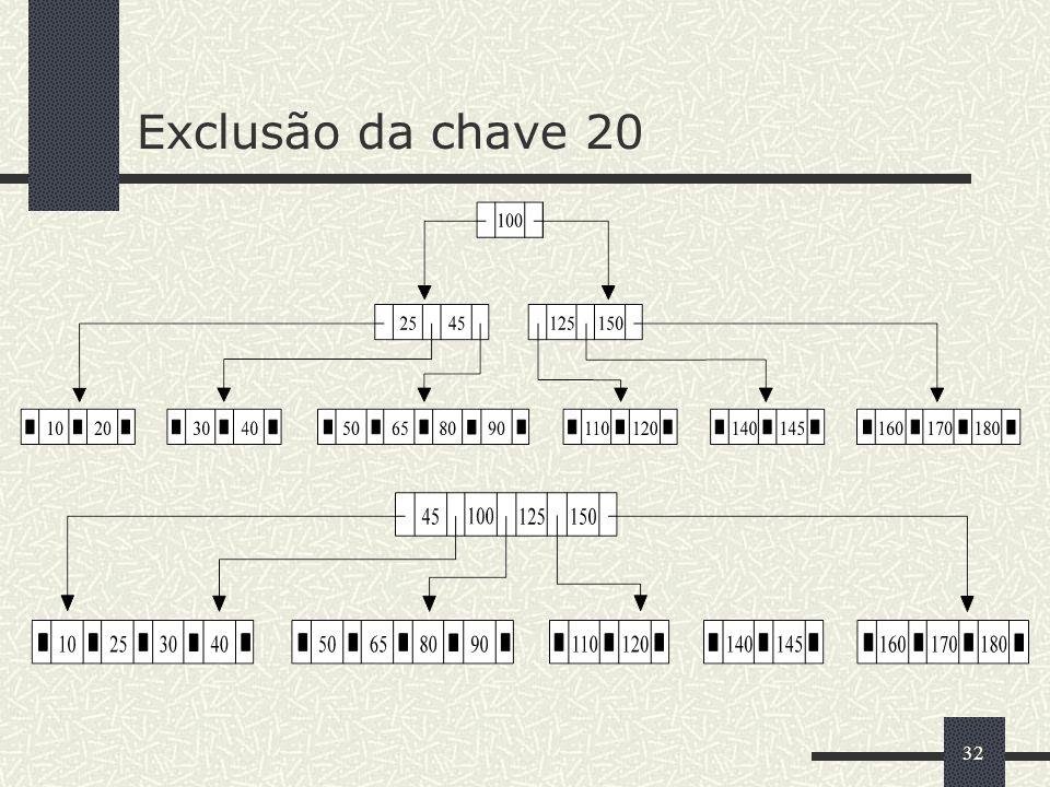 32 Exclusão da chave 20