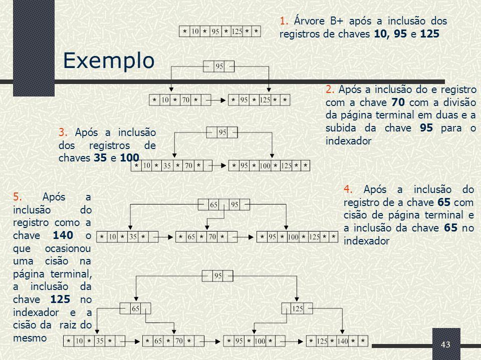 43 Exemplo 1. Árvore B+ após a inclusão dos registros de chaves 10, 95 e 125 2. Após a inclusão do e registro com a chave 70 com a divisão da página t