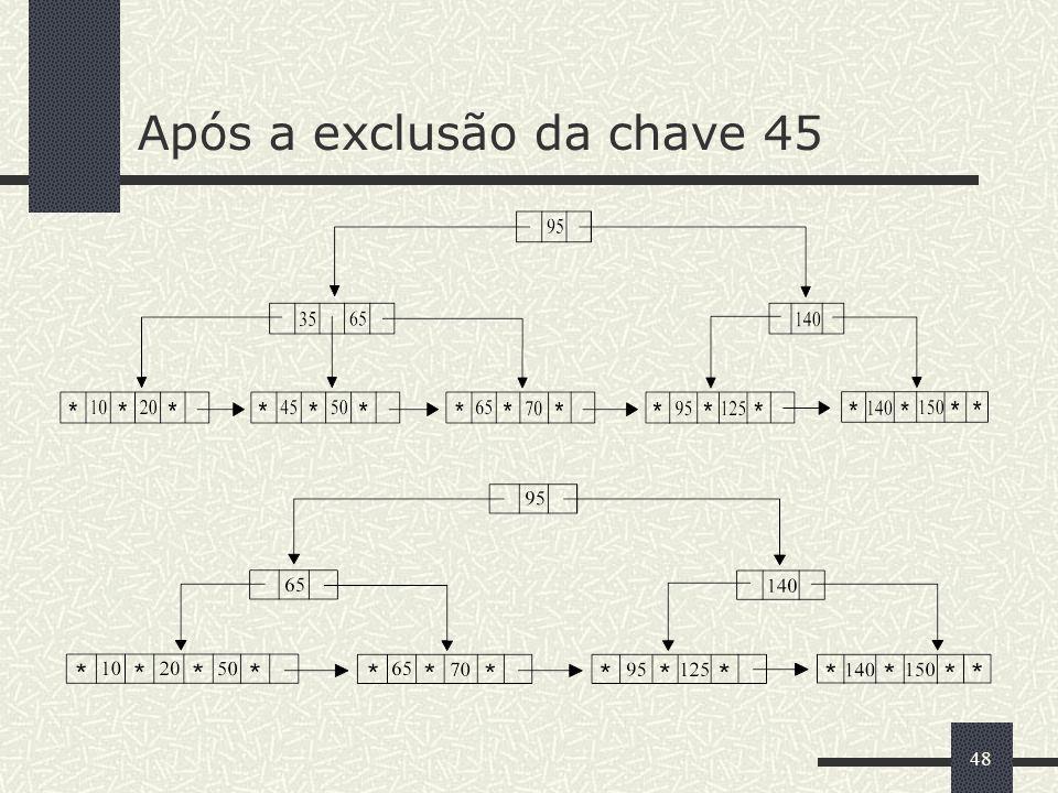 48 Após a exclusão da chave 45