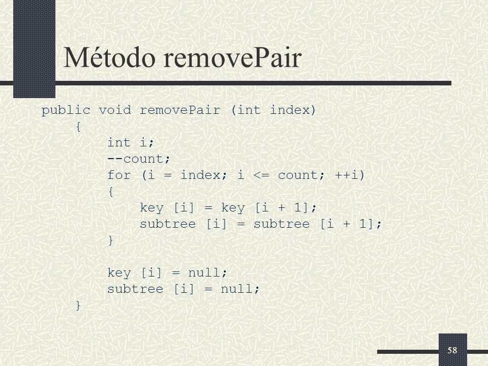 58 Método removePair public void removePair (int index) { int i; --count; for (i = index; i <= count; ++i) { key [i] = key [i + 1]; subtree [i] = subtree [i + 1]; } key [i] = null; subtree [i] = null; }