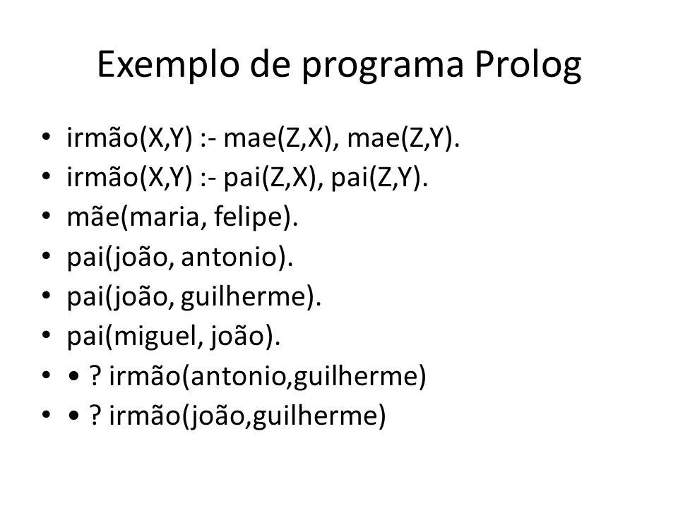 Exemplo de programa Prolog irmão(X,Y) :- mae(Z,X), mae(Z,Y). irmão(X,Y) :- pai(Z,X), pai(Z,Y). mãe(maria, felipe). pai(joão, antonio). pai(joão, guilh