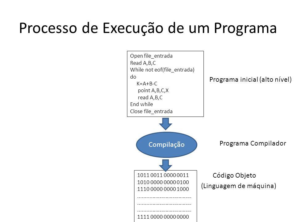 Processo de Execução de um Programa Programa inicial (alto nível) Programa Compilador Código Objeto (Linguagem de máquina) Open file_entrada Read A,B,