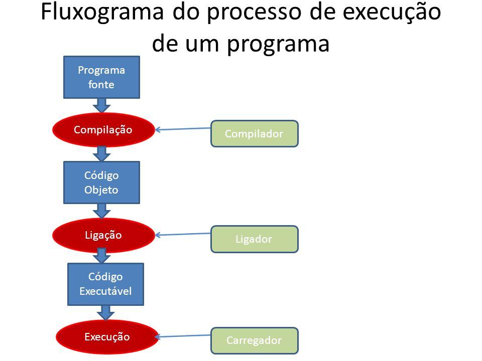 Fluxograma do processo de execução de um programa Programa fonte Código Objeto Código Executável Compilação Ligação Execução Compilador Ligador Carreg
