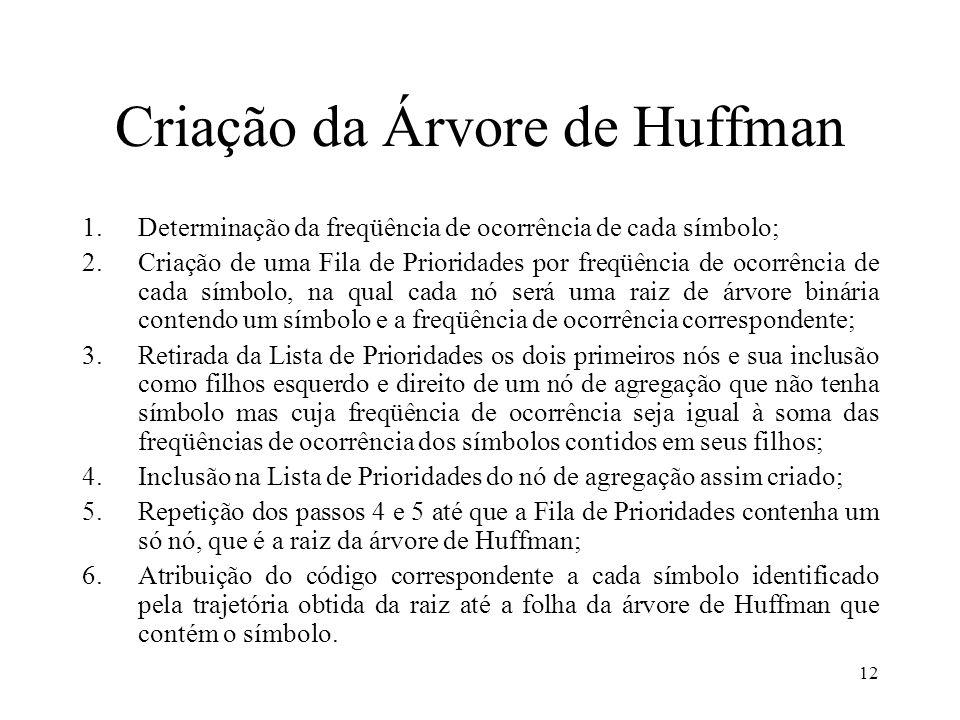 12 Criação da Árvore de Huffman 1.Determinação da freqüência de ocorrência de cada símbolo; 2.Criação de uma Fila de Prioridades por freqüência de oco