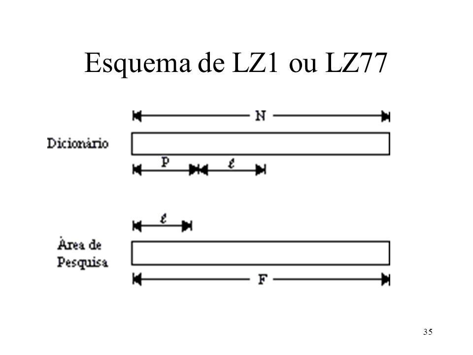 35 Esquema de LZ1 ou LZ77