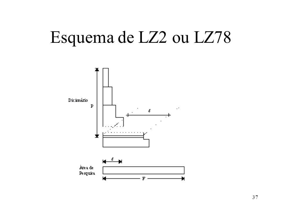 37 Esquema de LZ2 ou LZ78