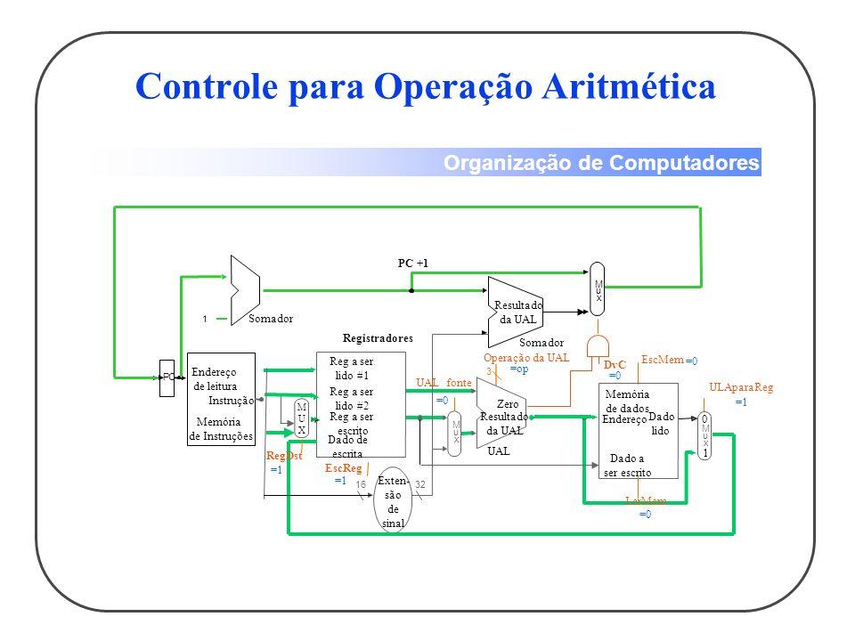 Organização de Computadores Controle para Operação de Carga 1632 M u x 3 Reg a ser lido #1 Reg a ser lido #2 Reg a ser escrito Dado de escrita Registradores EscReg UAL fonte Exten- são de sinal UAL Resultado da UAL Zero Operação da UAL PC 1 Endereço de leitura Instrução Memória de Instruções Somador M u x Resultado da UAL Somador DvC PC +1 M u x Endereço Dado lido Memória de dados Dado a ser escrito EscMem ULAparaReg LerMem MUXMUX RegDst =0 =1 =Add =1 =0 0 1 0 1