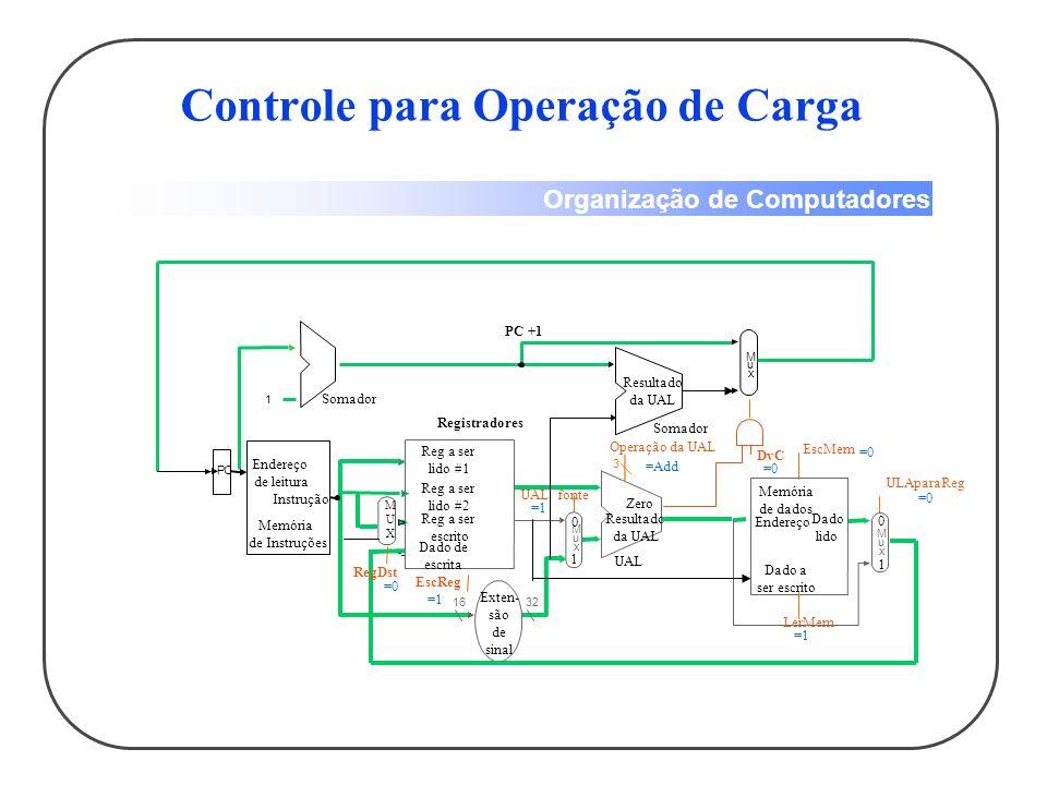 Organização de Computadores Controle para Operação de Armazenamento 1632 M u x 3 Reg a ser lido #1 Reg a ser lido #2 Reg a ser escrito Dado de escrita Registradores EscReg UAL fonte Exten- são de sinal UAL Resultado da UAL Zero Operação da UAL PC 1 Endereço de leitura Instrução Memória de Instruções Somador M u x Resultado da UAL Somador DvC PC +1 M u x Endereço Dado lido Memória de dados Dado a ser escrito EscMem ULAparaReg LerMem MUXMUX RegDst =X =0 =Add =1 =0 =1 =X 0 1