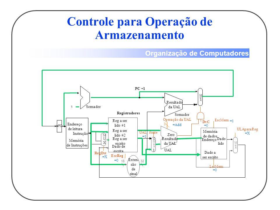 Organização de Computadores Controle para Operação de Desvio Condicional (beq) 1632 M u x 3 Reg a ser lido #1 Reg a ser lido #2 Reg a ser escrito Dado de escrita Registradores EscReg UAL fonte Exten- são de sinal UAL Resultado da UAL Zero Operação da UAL PC 1 Endereço de leitura Instrução Memória de Instruções Somador M u x Resultado da UAL Somador DvC PC+1 M u x Endereço Dado lido Memória de dados Dado a ser escrito EscMem ULAparaReg LerMem MUXMUX RegDst =X =0 =Sub =0 =1 =0 =X