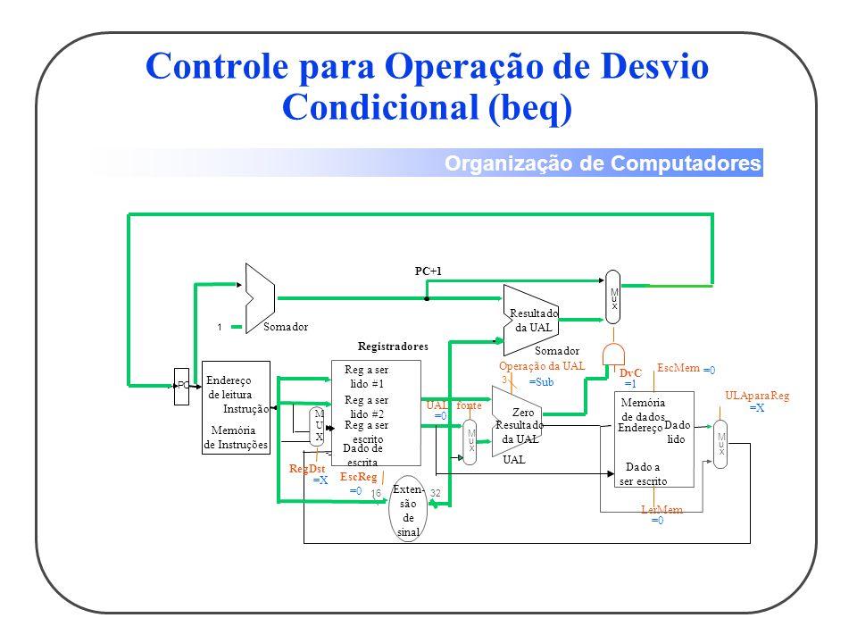 Organização de Computadores Sinais de Controle 1632 M u x 3 Reg a ser lido #1 Reg a ser lido #2 Reg a ser escrito Dado de escrita Registradores EscReg UAL fonte Exten- são de sinal UAL Resultado da UAL Zero Operação da UAL PC 1 Endereço de leitura Instrução Memória de Instruções Somador M u x Resultado da UAL Somador DvC PC +1 M u x Endereço Dado lido Memória de dados Dado a ser escrito EscMem ULAparaReg LerMem MUXMUX RegDst