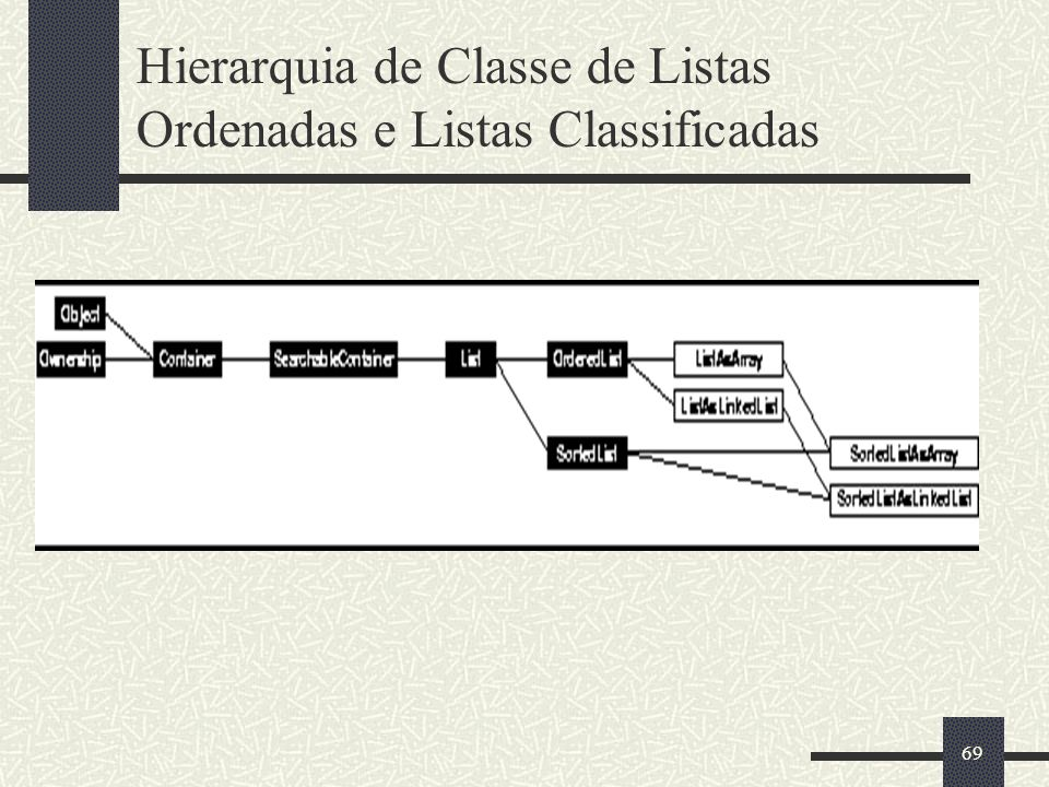 69 Hierarquia de Classe de Listas Ordenadas e Listas Classificadas