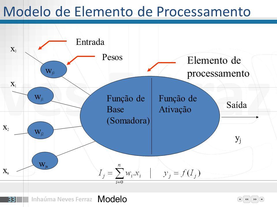 Modelo de Elemento de Processamento Modelo 33 Função de Base (Somadora) Função de Ativação w j0 w j1 w j2 w jn yjyj Saída Pesos Entrada Elemento de pr