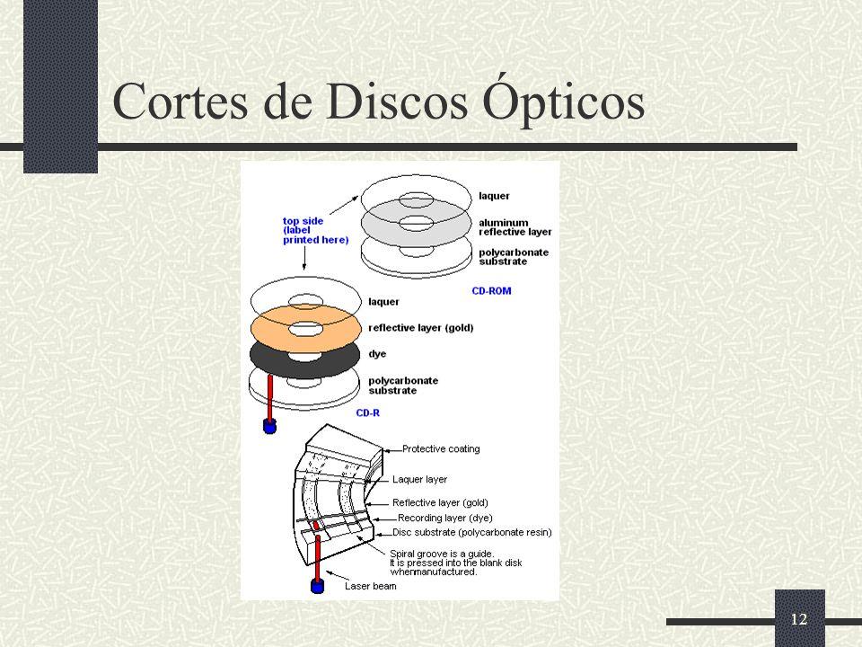 12 Cortes de Discos Ópticos