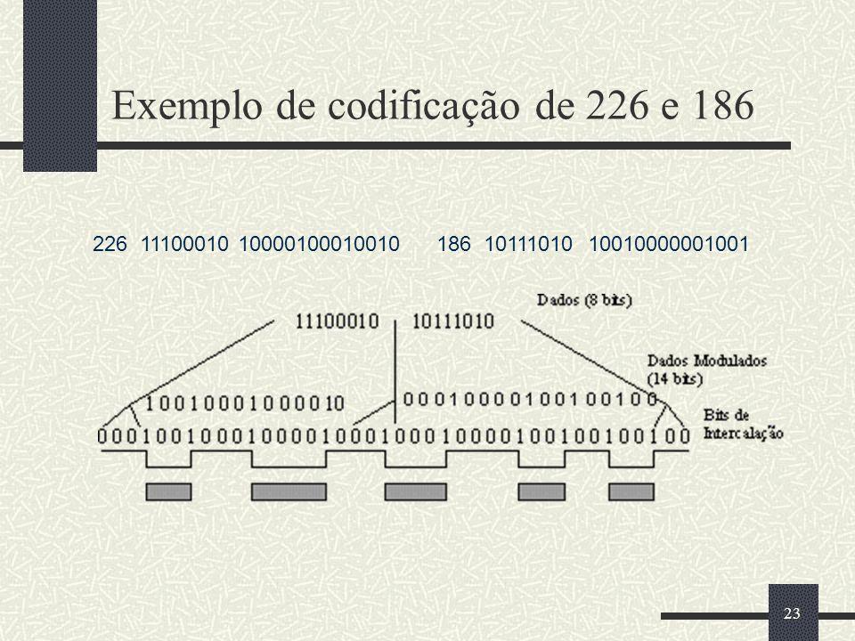 23 Exemplo de codificação de 226 e 186 226 11100010 10000100010010186 10111010 10010000001001