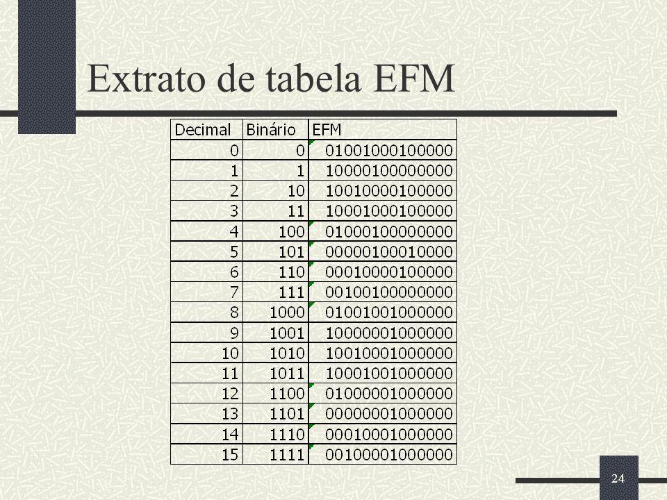 24 Extrato de tabela EFM