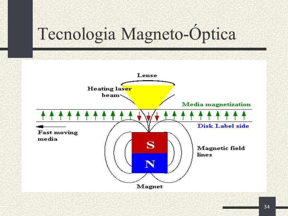 34 Tecnologia Magneto-Óptica