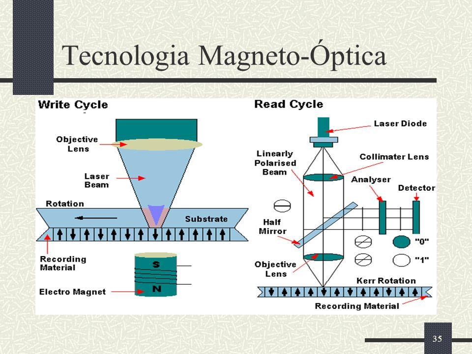 35 Tecnologia Magneto-Óptica