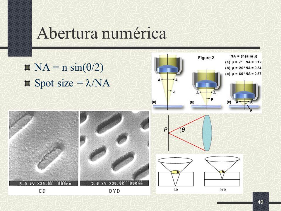 40 Abertura numérica NA = n sin( /2) Spot size = /NA
