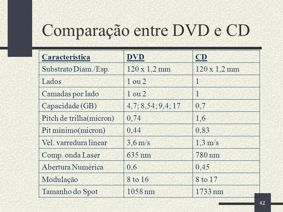 42 Comparação entre DVD e CD CaracterísticaDVDCD Substrato Diam./Esp.120 x 1,2 mm Lados1 ou 21 Camadas por lado1 ou 21 Capacidade (GB)4,7; 8,54; 9,4; 170,7 Pitch de trilha(micron)0,741,6 Pit mínimo(micron)0,440,83 Vel.