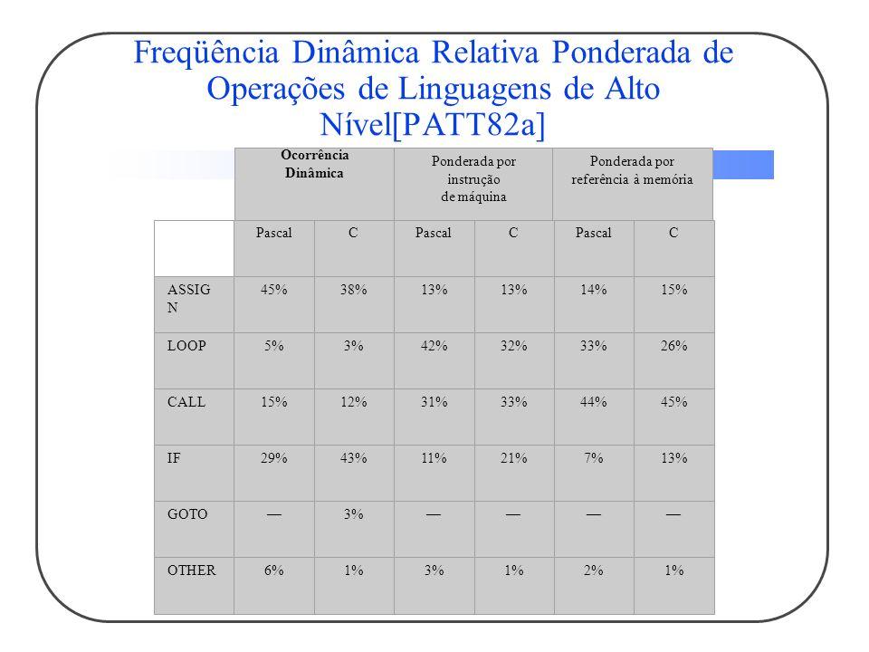 Freqüência Dinâmica Relativa Ponderada de Operações de Linguagens de Alto Nível[PATT82a] Ocorrência Dinâmica Ponderada por instrução de máquina Ponderada por referência à memória PascalC C C ASSIG N 45%38%13% 14%15% LOOP5%3%42%32%33%26% CALL15%12%31%33%44%45% IF29%43%11%21%7%13% GOTO3% OTHER6%1%3%1%2%1%