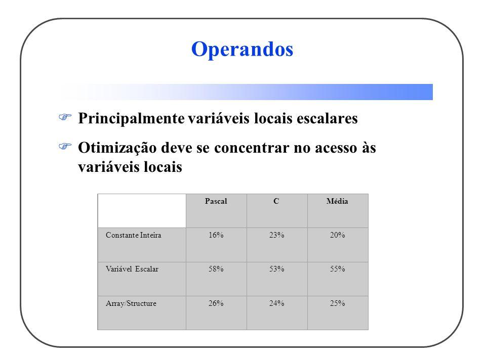 Operandos Principalmente variáveis locais escalares Otimização deve se concentrar no acesso às variáveis locais PascalCMédia Constante Inteira16%23%20% Variável Escalar58%53%55% Array/Structure26%24%25%