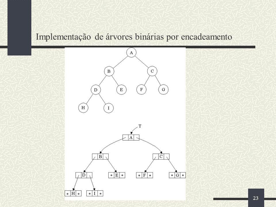 23 Implementação de árvores binárias por encadeamento