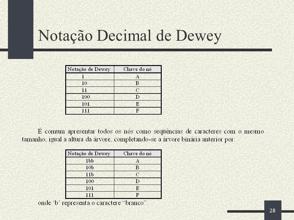 28 Notação Decimal de Dewey