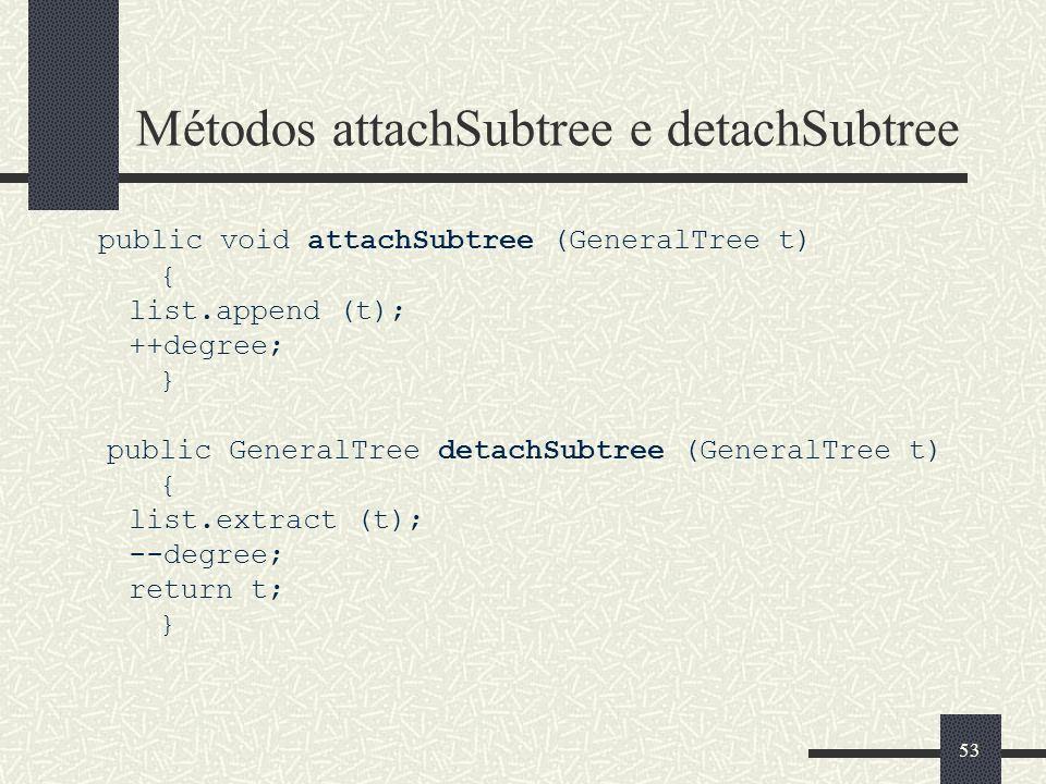 53 Métodos attachSubtree e detachSubtree public void attachSubtree (GeneralTree t) { list.append (t); ++degree; } public GeneralTree detachSubtree (Ge