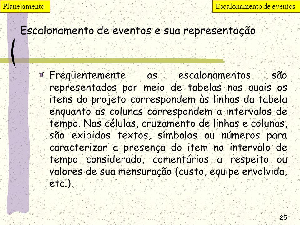 25 Escalonamento de eventos e sua representação Freqüentemente os escalonamentos são representados por meio de tabelas nas quais os itens do projeto c