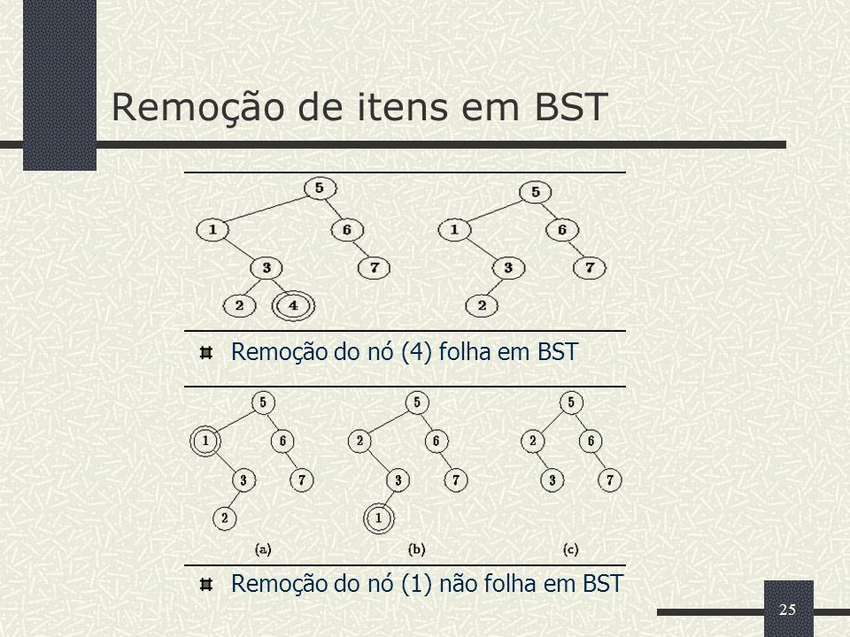 25 Remoção de itens em BST Remoção do nó (4) folha em BST Remoção do nó (1) não folha em BST